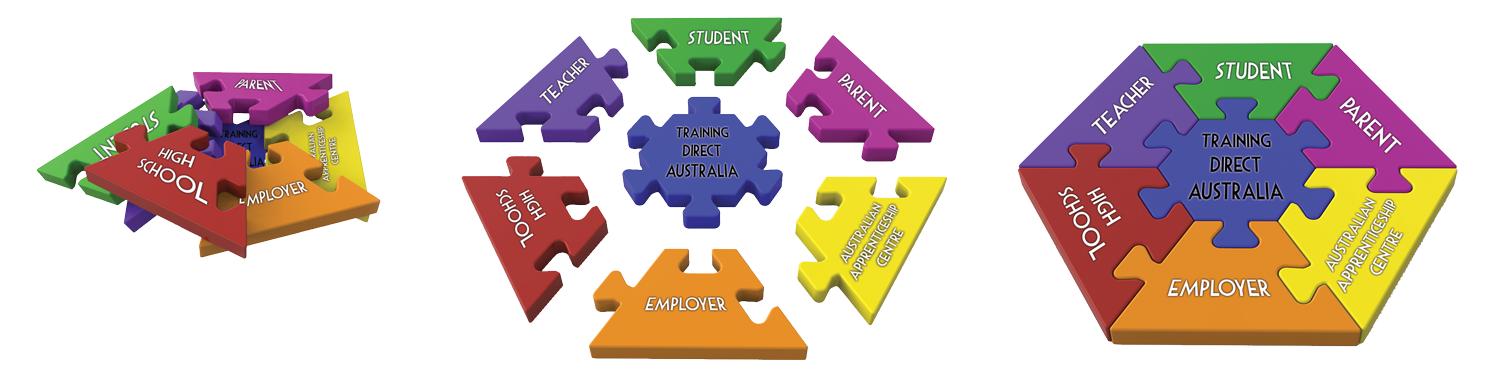 Solving the puzzle of school based training